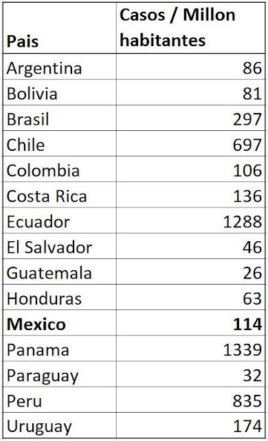 Tabla comparativa coronavirus COVID19 distintos paises Latinoamerica Mexico Peru Colombia