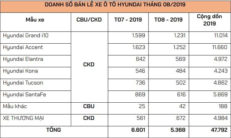 TC Motor bán 5.368 xe Hyundai trong tháng 8/2019