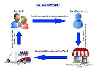 Reseler/Dropsip Jam Tangan murah SBY