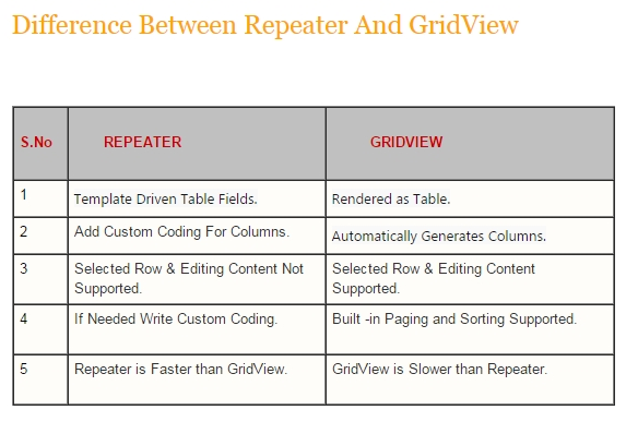 Difference Between Repeater And GridView in Asp Net C#