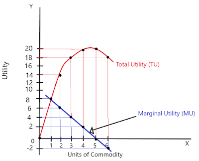 Concept of total utility
