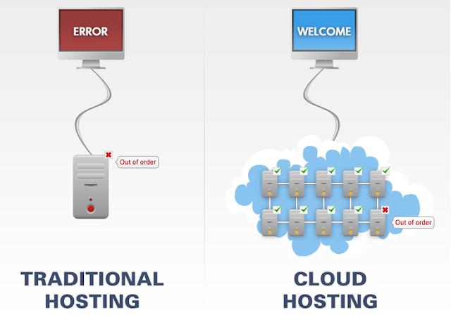 Cloud Hosting, Hosting Guides, Web Hosting