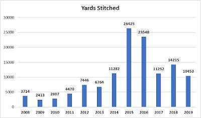 10,453 yards in 2019; 14,215 yards in 2018; 11,252 yards in 2017; 23,548 yards in 2016; 26,425 yards in 2015; 11,282 yards in 2014