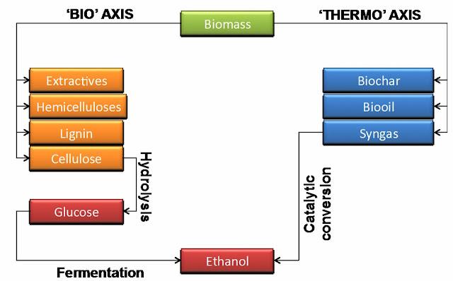first second third generation biofuels