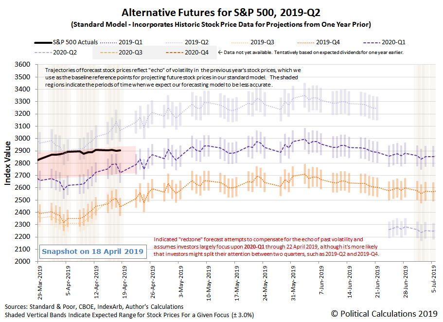 Alternative Futures - S&P 500 - 2019Q2 - Standard Model with Annotated Redzone Forecast - Snapshot on 19 Apr 2019