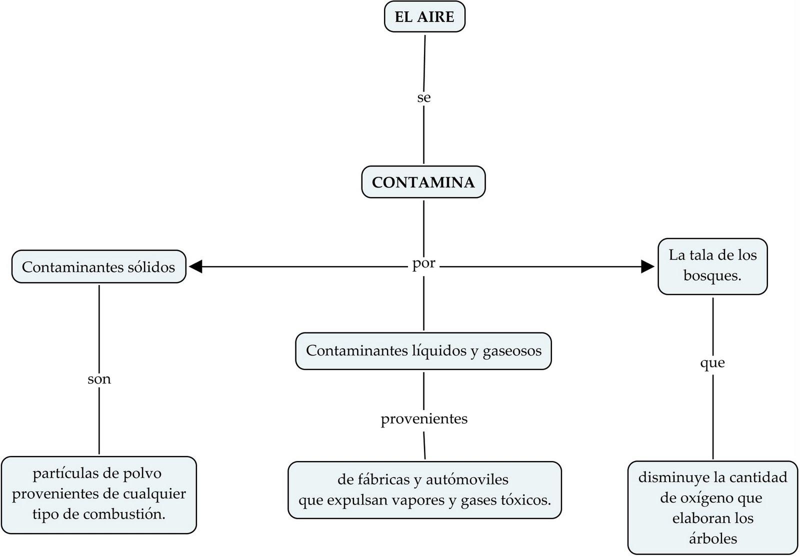 DESCUBRIDORES: mapa conceptual: contaminacion atmosferica
