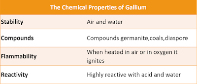 Properties of Gallium