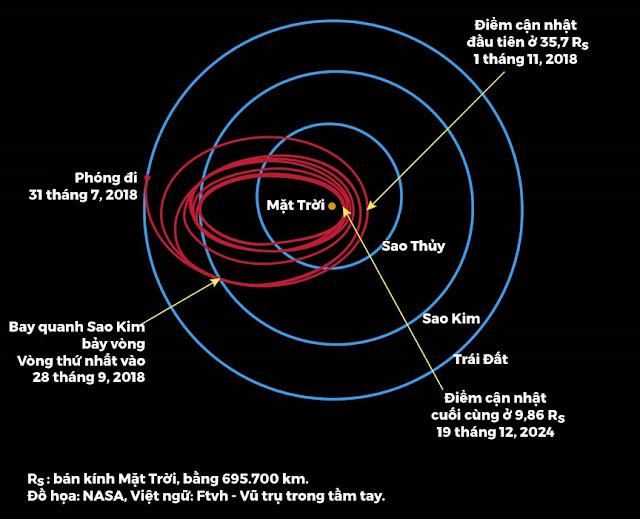Tàu thăm dò Mặt Trời Parker sẽ bay 7 vòng quanh Sao Kim để định hình quỹ đạo của mình mà tiến thẳng đến Mặt Trời. Tàu sẽ đến gần Mặt Trời nhất vào cuối năm 2024 và đầu năm 2025 rồi kết thúc sứ mệnh. Đồ họa: NASA, Việt ngữ: Ftvh - Vũ trụ trong tầm tay.