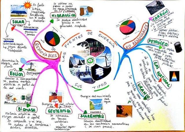 Mapa mental sobre las fuentes de energías y sus tipos