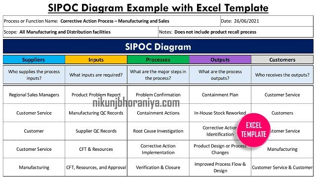 SIPOC Diagram Example with Excel Template