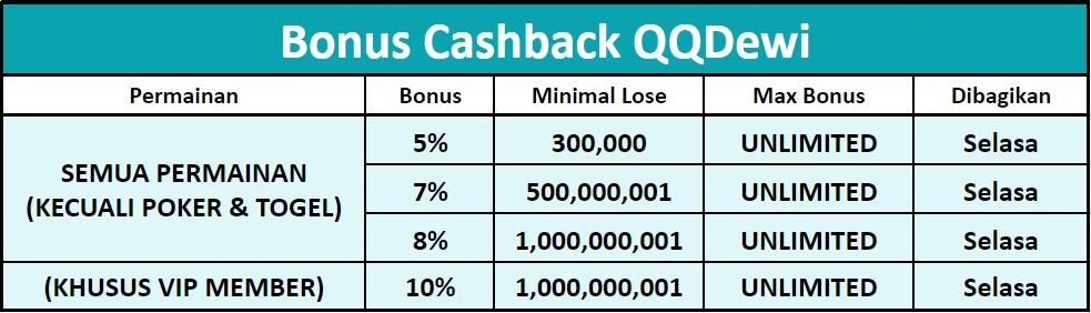 bonus cashback qqdewi