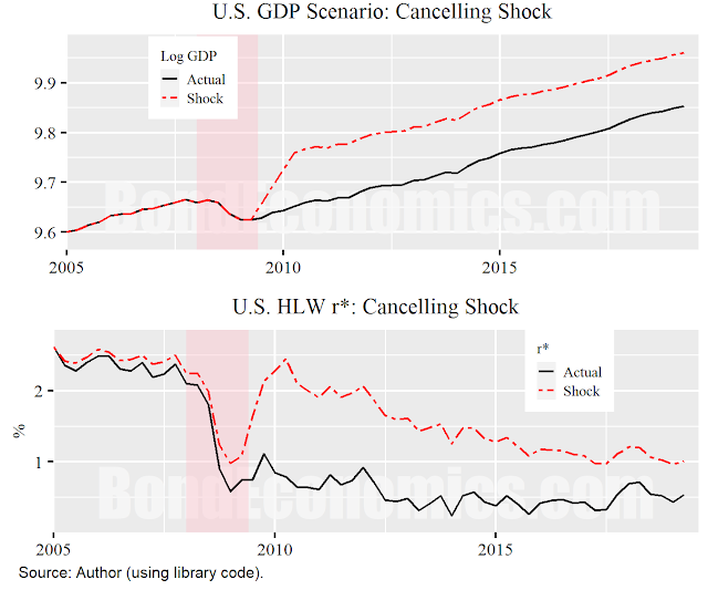 Figure: Cancelling Shock