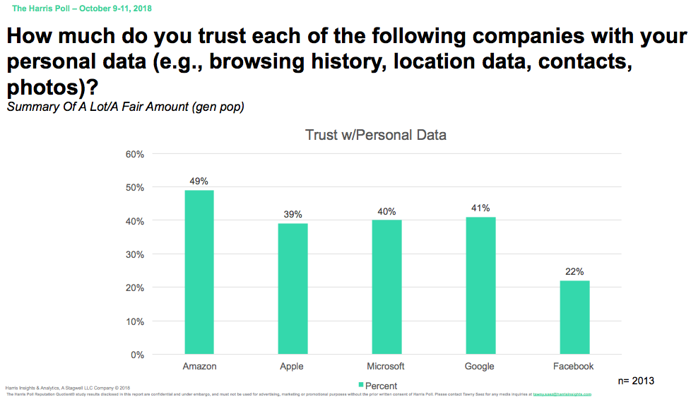 Only 22 Percent of the Users trust Facebook, Amazon on top with 49%