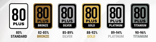 Các chuẩn 80 Plus