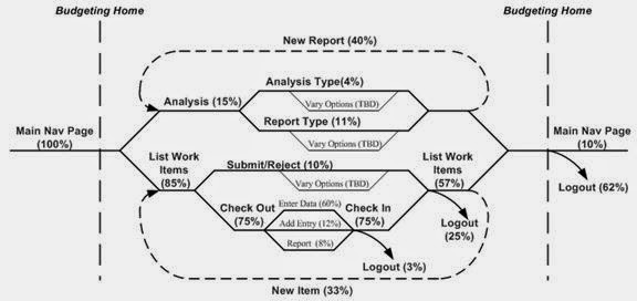 Performance Testing: Performance Test Reporting Fundamentals