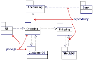 Package Diagram Class