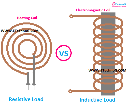 Difference between Resistive Load and Inductive Load
