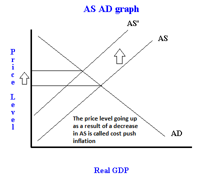 cost push inflation diagram