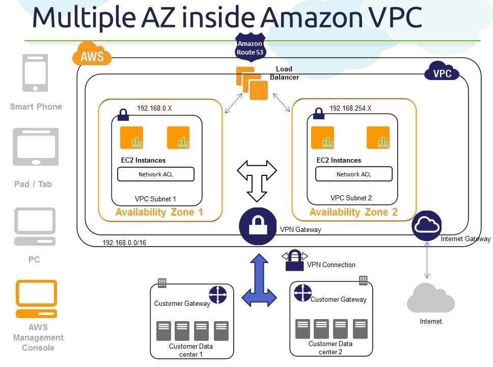 Cloud, Big Data and Mobile Part 4 (AZ Series) How Amazon VPC uses