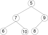 binary tree sebelum insert