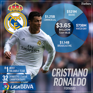 The most valuable Football Club in World Soccer in 2016 is Real Madrid