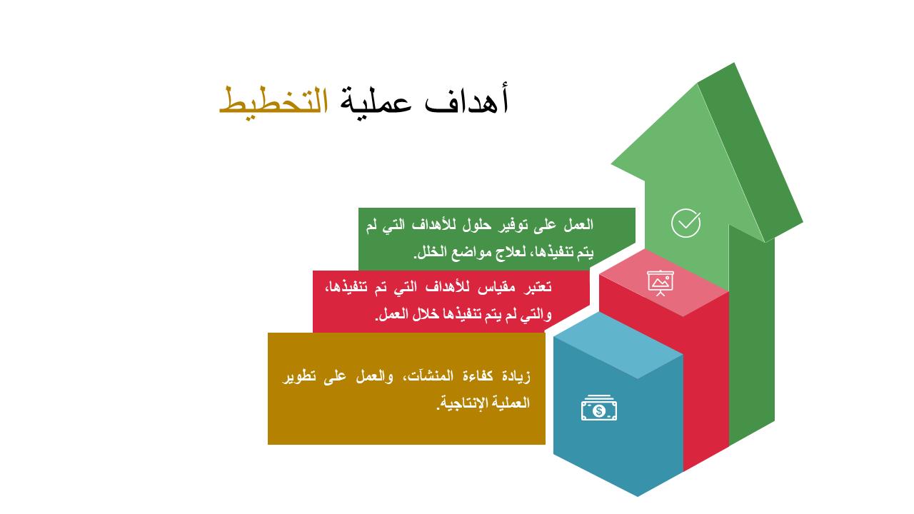 صورة عن أهداف عملية التخطيط- مفهوم التخطيط وأهدافه وأهميته ومراحله