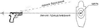 Прицельная стрельба из пистолета: цель, линия прицеливания, линия бросания