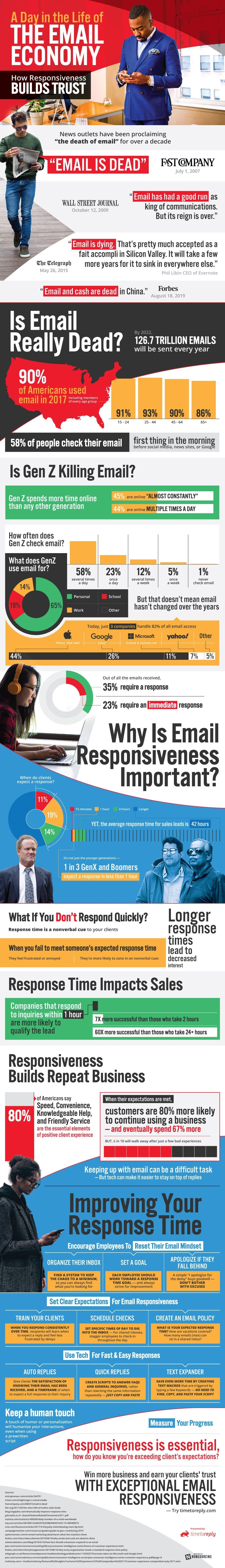 Success Through Email Responsiveness #infographic