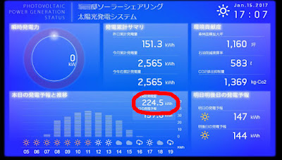 Solar monitor, total daily performance. Solar sharing farm in Tsukuba, Japan.