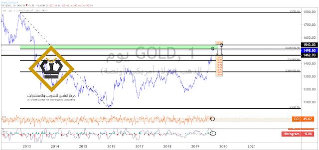 التحليل الفني والاساسي للذهب(GOLD) من الاربعاء 21 أغسطس/آب إلى الجمعة 23 أغسطس/آب 2019