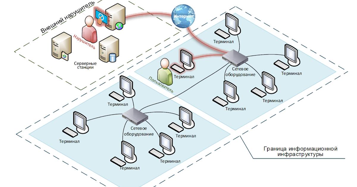 Как я моделировал угрозы по проекту новой методики ФСТЭК. Часть 4
