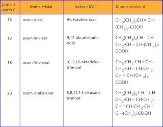 Tabel contoh asam lemak tak jenuh