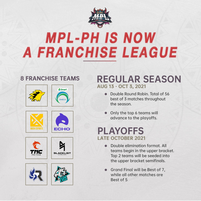 MPL Season 8 Team Standings