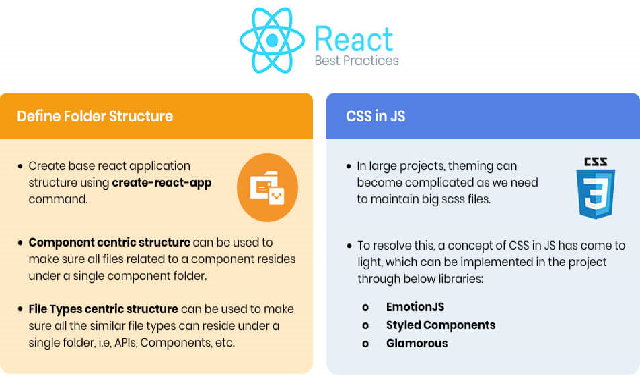 Best Development practices for react #infographic