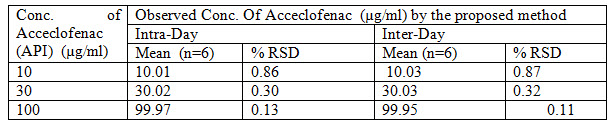 Precision results for Aceclofenac