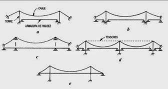 Clasificación de puentes colgantes