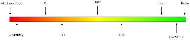 bahasa pemrograman yang digunakan android