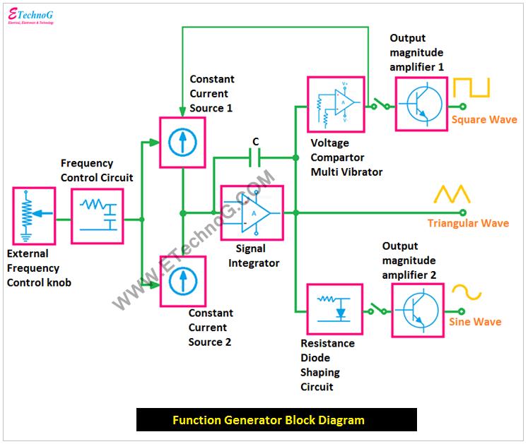 Function Generator Block Diagram, Block Diagram of Function Generator