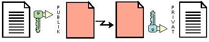 Gambar 4.6. Kunci Asimetris