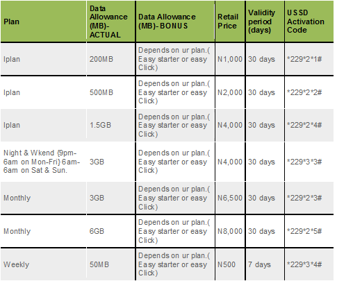 Mobile Internet Plans: Mobile Internet Data Plans For Etisalat