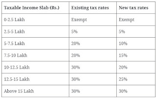 Budget 2020 – Personal Income Tax and tax simplification