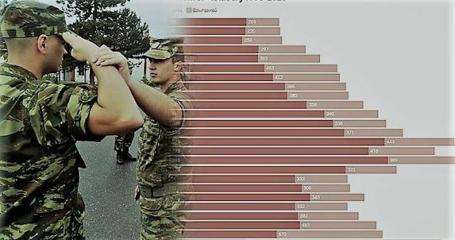 Οι ανυπότακτοι στην Ελλάδα του 2020 – Η στατιστική της ντροπής (ΓΡΑΦΗΜΑΤΑ)