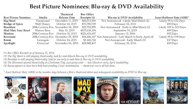 DVD & Blu-ray Release Report, Ralph Tribbey, Academy Awards, Oscar Nominations