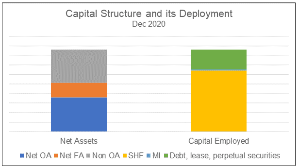 Wing Tai Capital Structure and its Deployment