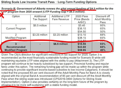 Chart shows adminstration supports increasing fares to address 6.5 million funding gap