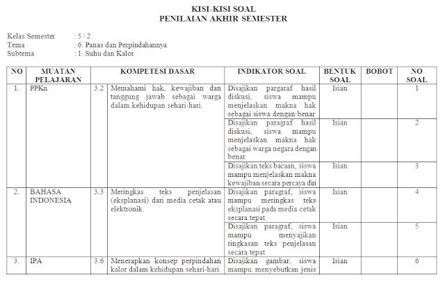 Kisi-kisi soal harian kelas 5 SD/MI: Tema 6