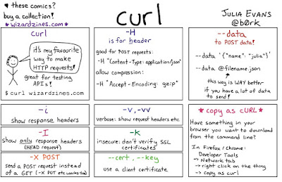 How to send HTTP request using curl and wget command from Linux and UNIX? Example Tutorial