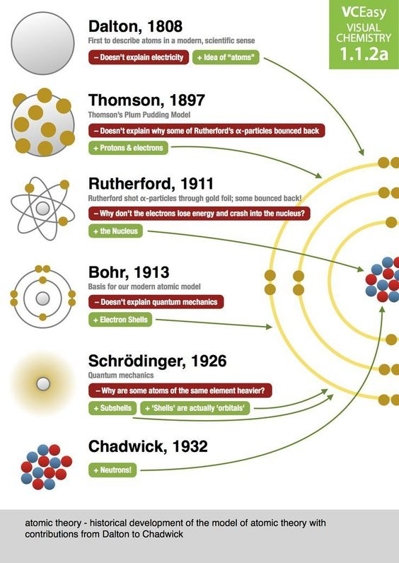 Poster to help teach history of atomic structure practical science i thought this was a useful poster to help teach the history of atomic structure i have a resource at ccuart Images