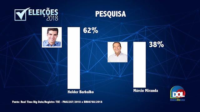 Helder Barbalho lidera com 62% dos votos válidos para Governador do Estado