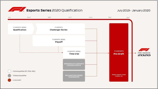 Technical Requirements for participating in the F1 Esports World Tournament